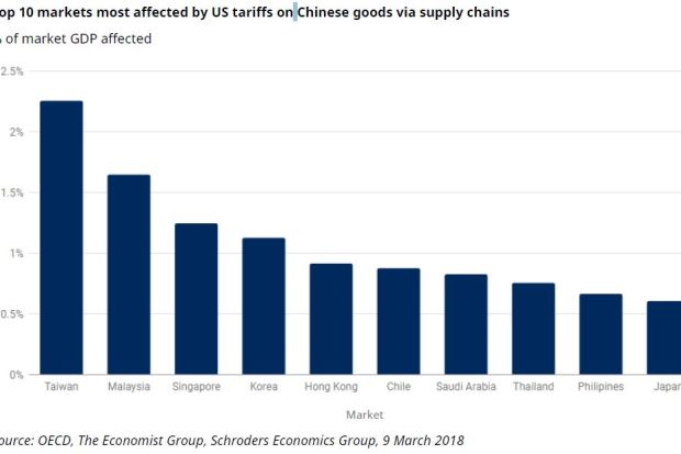 Taiwan, Malaysia most affected by US tariffs on Chinese goods, says Schroders