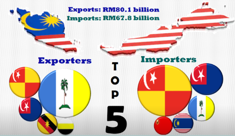 Export Import Statistics by State – March 2020